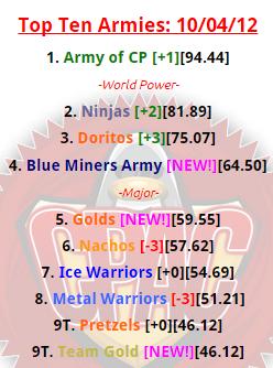 top10april2012